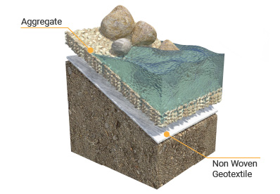 Non Woven Geotextiles Tcs Geotechnics