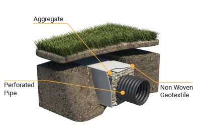 Non Woven Geotextile used to filtrate water in a drainage application