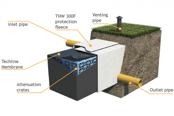 Attenuation Crate wrapping membrane detailed diagram