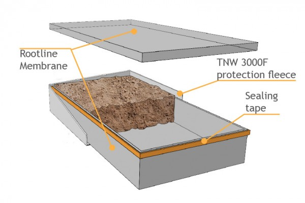 Root barrier diagram showing the control on contaminated soil from Japanese Knotweed