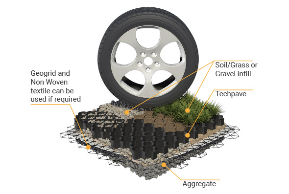 TCS Geotechnics Grass Pavior for car parks and paths