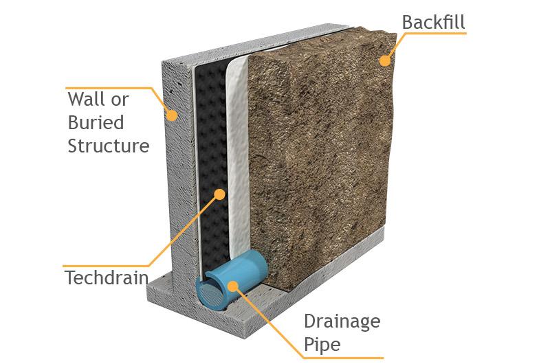 Retaining Wall Drainage Mat : Techdrain tcs house wall drainage drain layer diagram