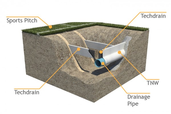 TCS GEOTECHNICS geocomposite drainage diagram for sports pitches