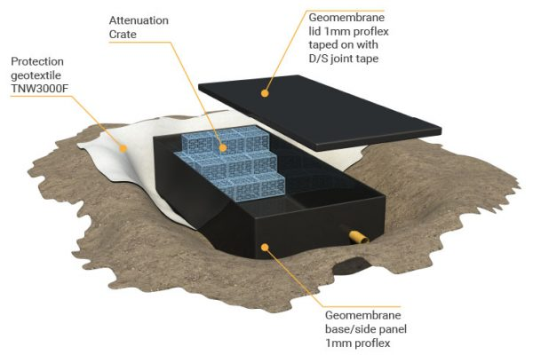 Shoe box diagramusing attenuation crates, HDPE geomembrane and non woven geotextile