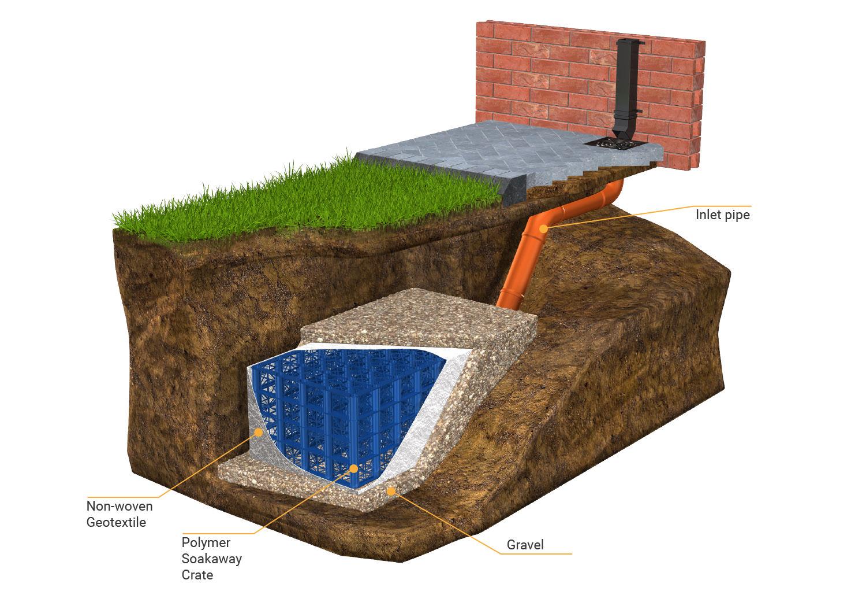 small soakaway tank installation diagram