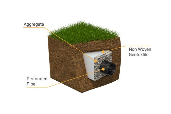 french-drain-non-woven-geotextile